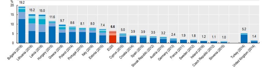 Πηγή: OECD/European Union (2020), Health at a Glance: Europe 2020: State of Health in the EU Cycle, OECD Publishing, Paris