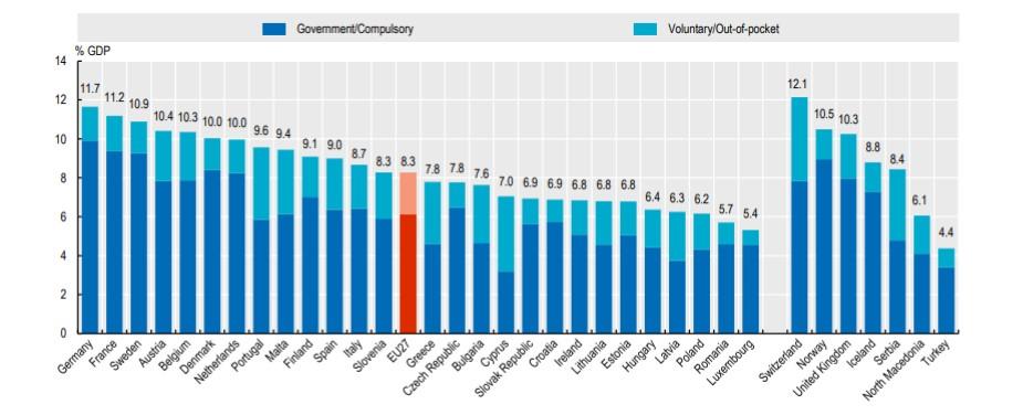 Οι δαπάνες για την υγεία ως μερίδιο του ΑΕΠ