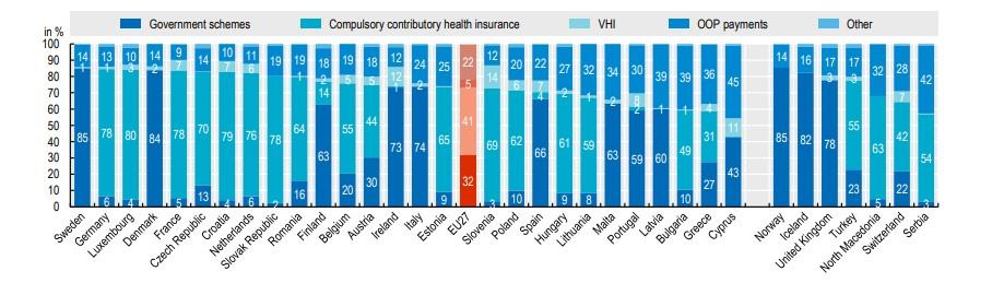 Δαπάνες για την υγεία ανά είδος χρηματοδότησης
